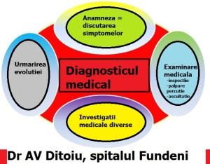 Dg medical 2